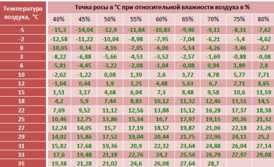 Таблица данных образование точки росы