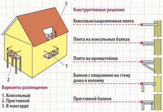 Конструкции балконов