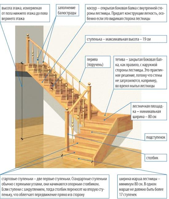 Устройство мансардной лестницы