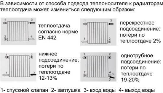 Типы подсоединения радиатора на лоджии