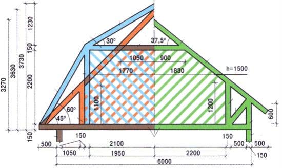 Интерполяция размеров на типовых мансардах