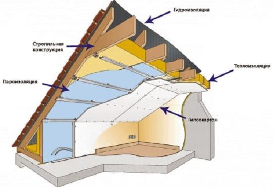 Пирог утепления мансардной крыши