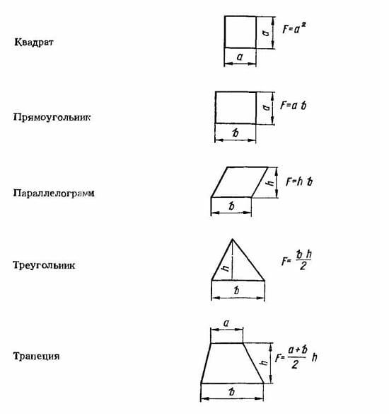 Формулы для расчета площади мансардной крыши