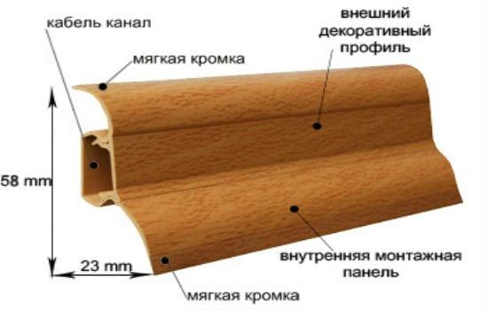 Типовые размеры плинтуса
