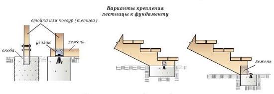 Крепление деревянной лестницы к крыльцу