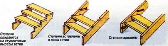 Виды тетивы деревянного крыльца