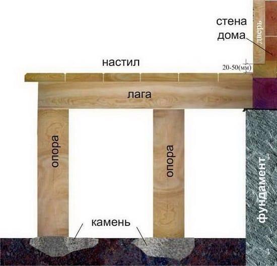 Схема опорного каркаса крыльца