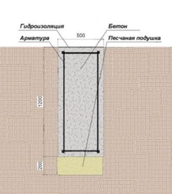 Заглубленный монолитный фундамент крыльца