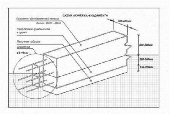 Схема мелкозаглубленного ленточного фундамента для крыльца