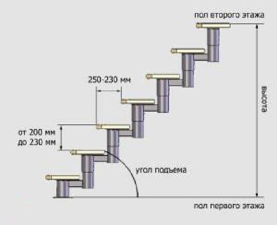 Схема расчета ступеней для крыльца