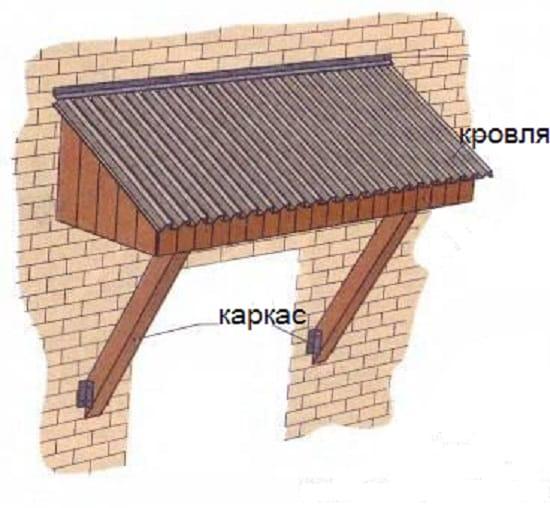 Схема строения навеса над крыльцом
