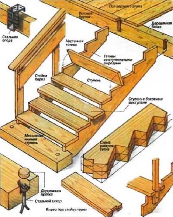 Технология строительства ступеней для крыльца