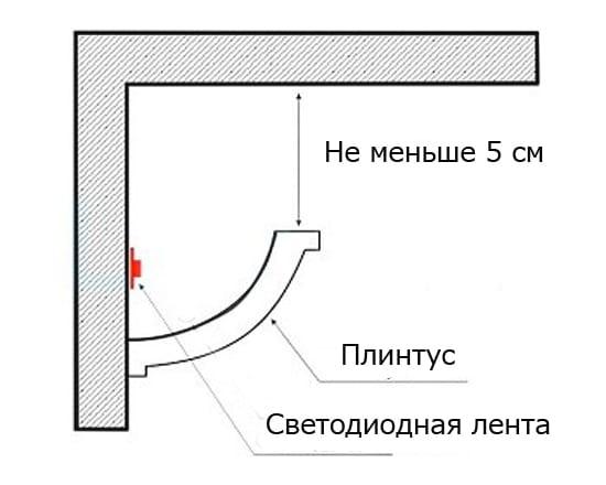 Схема установки подсветки в плинтус