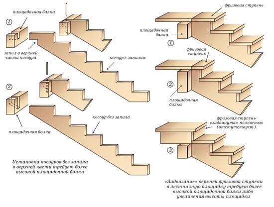 Строение деревянных лестниц для крыльца