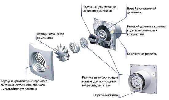 Конструкция вентилятора для санузла
