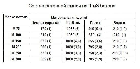 Таблица состава бетона для основания беседки